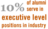 10% of alumni serve in executive level positions in industry
